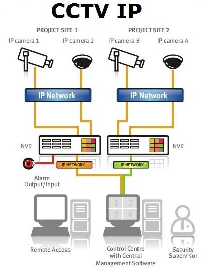 CCTV IP India