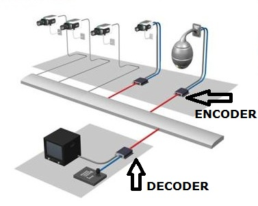 Cctv Video Encoder Network Video Server Atss Chennai India