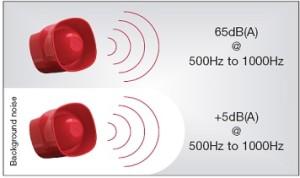 Fire Alarm Siren System