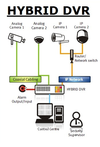 Cctv Hybrid Dvr Analogue Ip Cameras Atss Chennai India