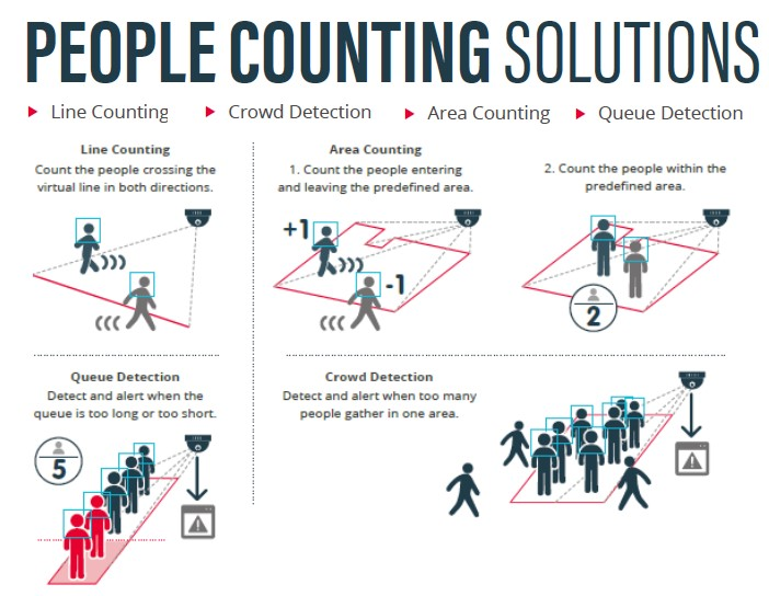 People Line Counting Area Counting Crowd Detection